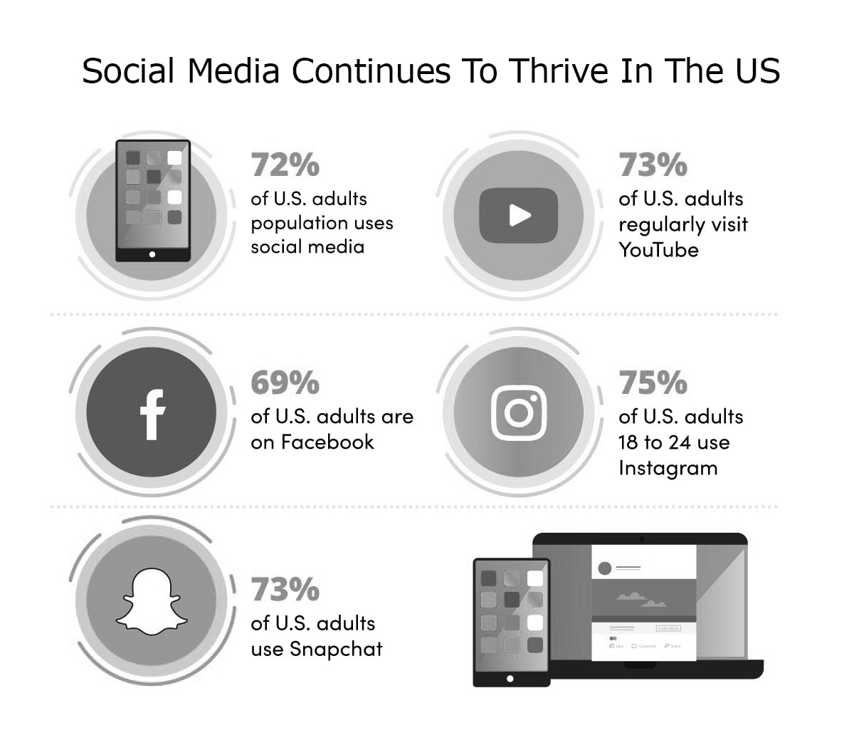 social media continous thrive